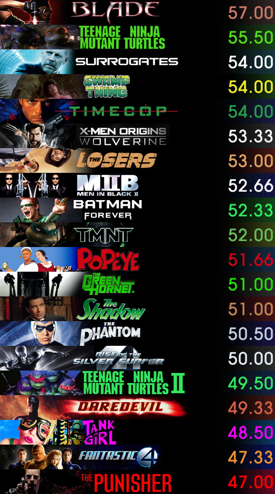 movies 4 From The Best To The Worst Comic Book Film
