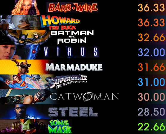movies 6 From The Best To The Worst Comic Book Film